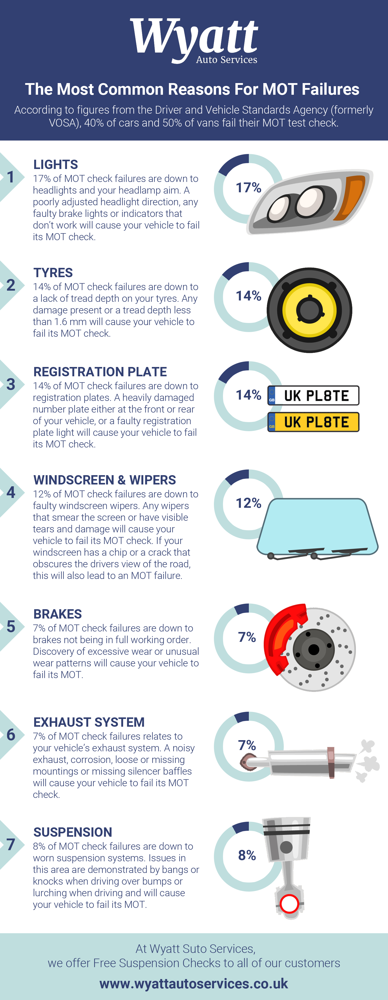 Why Do Cars Fail Their MOT